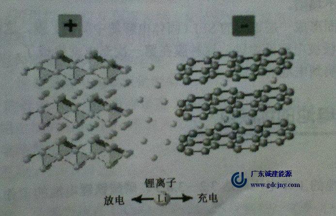 lic6  fepo4  从结果上看是德国 阳光蓄电池锂离子在充放电过程中